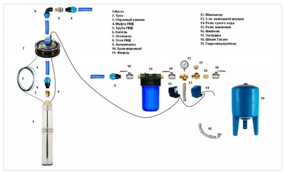Скважинные насосы — устройство, монтаж и извлечение, рейтинг