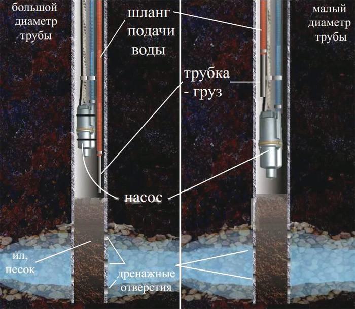 Какой должна быть труба для скважинного насоса?