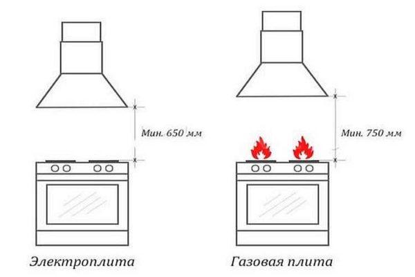 Как установить вытяжку, если мешает газовая труба: пошаговый инструктаж