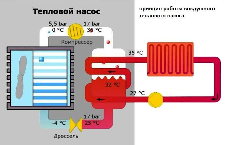 Отличия и преимущества теплового насоса типа воздух — вода