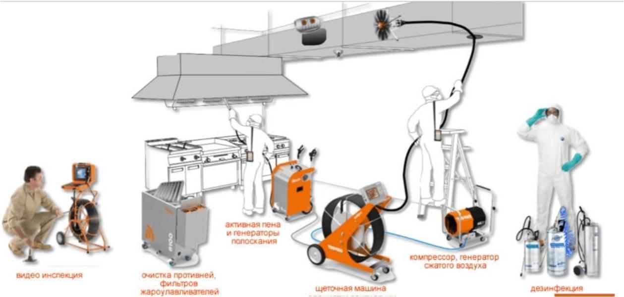 Инструкция по проведению очистки и дезинфекции систем вентиляции и кондиционирования воздуха