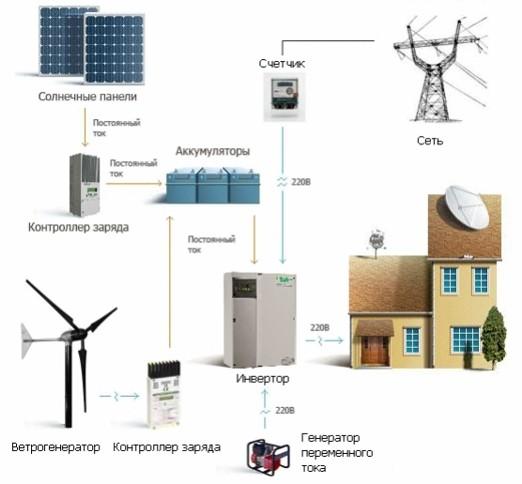 Автономное электроснабжение загородного дома своими руками