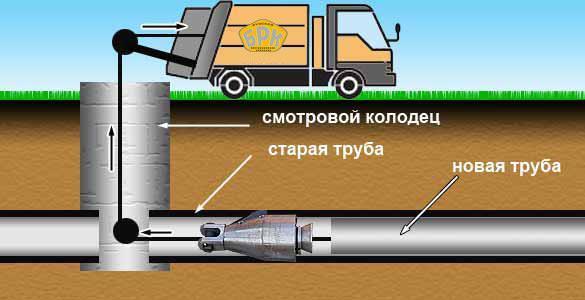 Как производится профессиональная бестраншейная прокладка труб