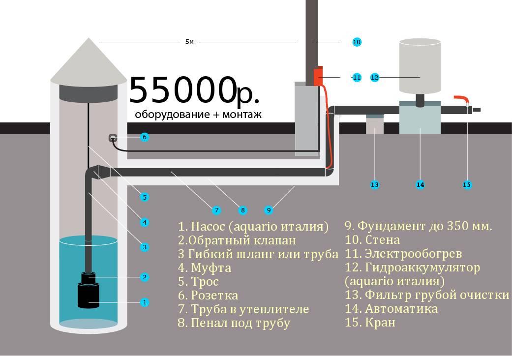 Водопровод на даче из колодца своими руками: устройство и как сделать
