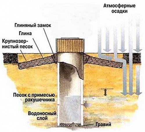 Когда делать глиняный замок вокруг колодца. от чего следует оберегать колодец? как выстелить мягкую отмостку вокруг колодца