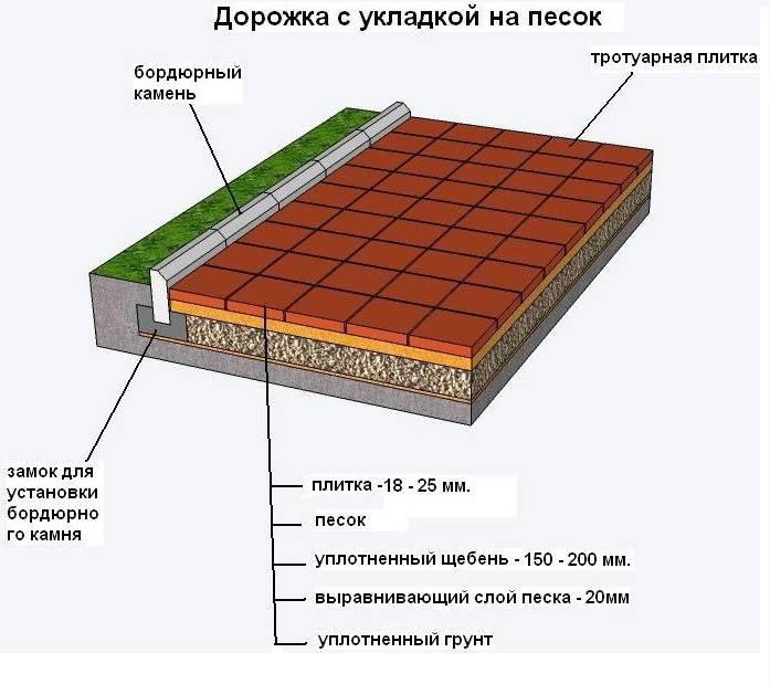 Как правильно класть тротуарную плитку: способы укладки плитки + инструктаж по проведению работ