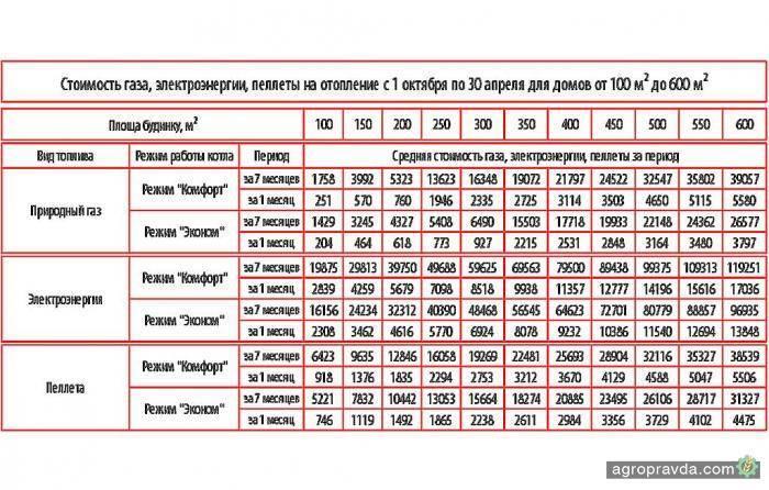 Расход газа на отопление дома: сколько нужно на площадь 200, 150 и 100 м2, расчет среднего объема сжиженного топлива в баллонах
