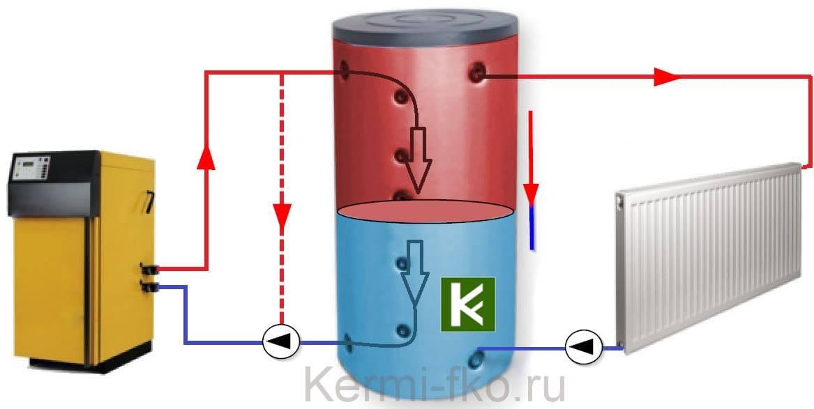 Грамотное подключение теплоаккумулятора к твердотопливному котлу