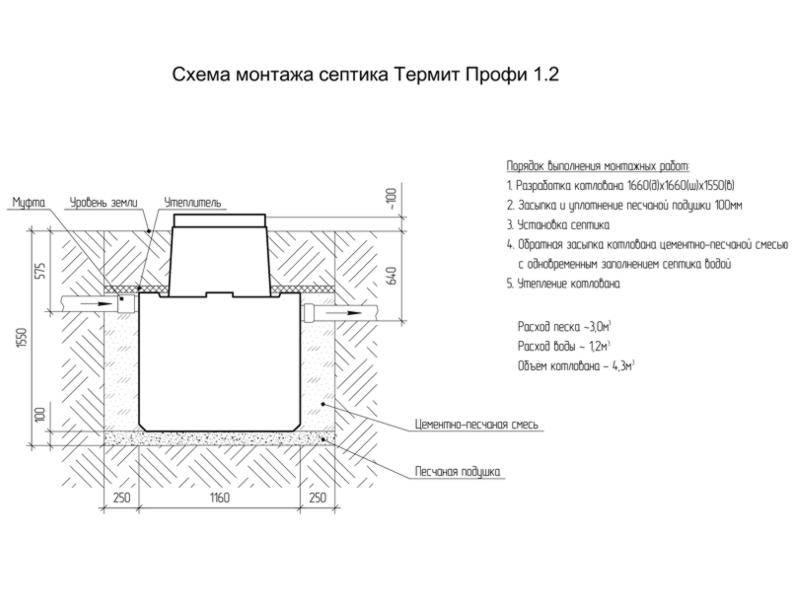 Септик термит - обзор моделей, цен и порядок установки