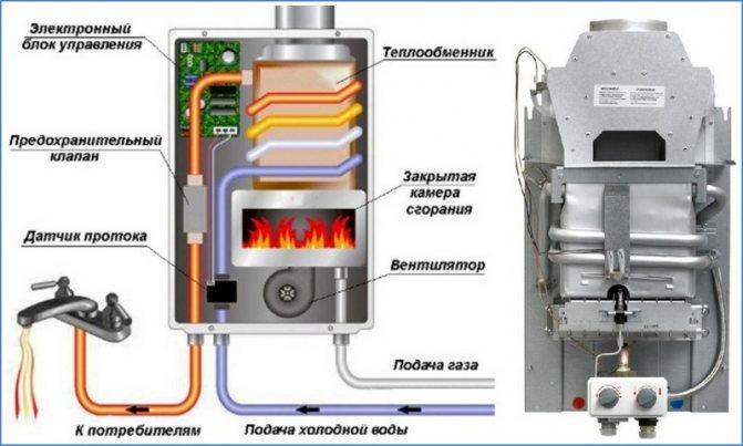 Устройство газовой колонки: принцип работы 3 типов оборудования