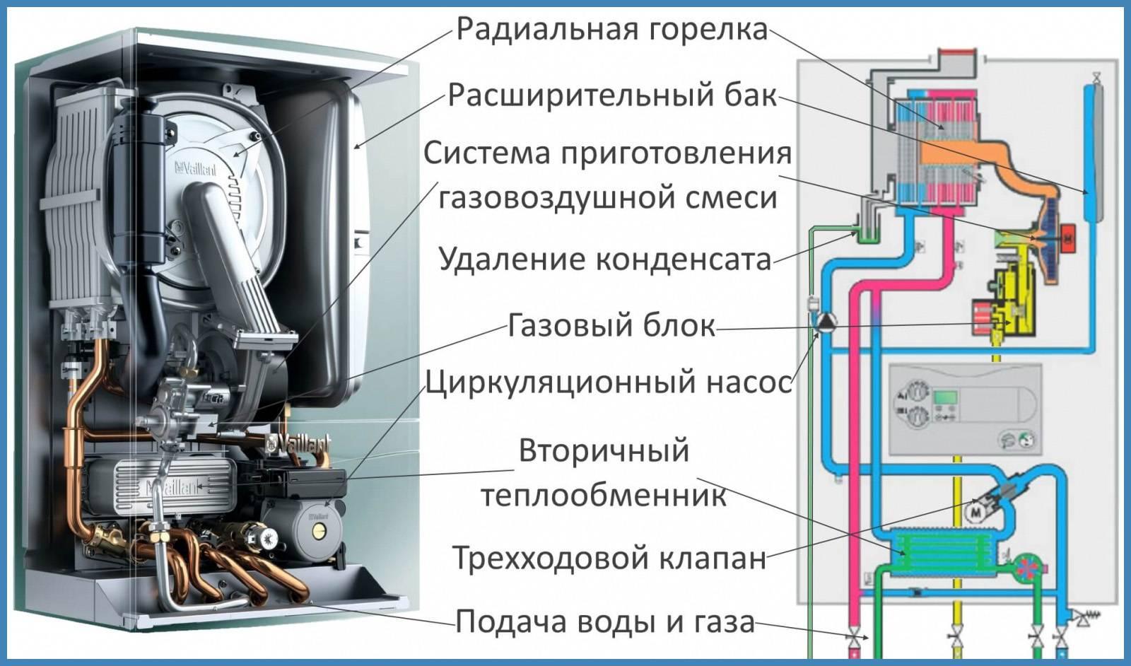 Конденсационный котел: обзор технических характеристик + советы по выбору