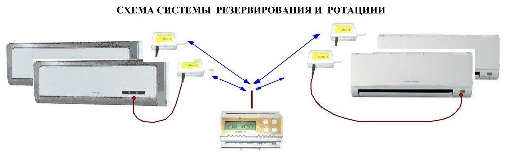 Установка блока ротации для кондиционеров