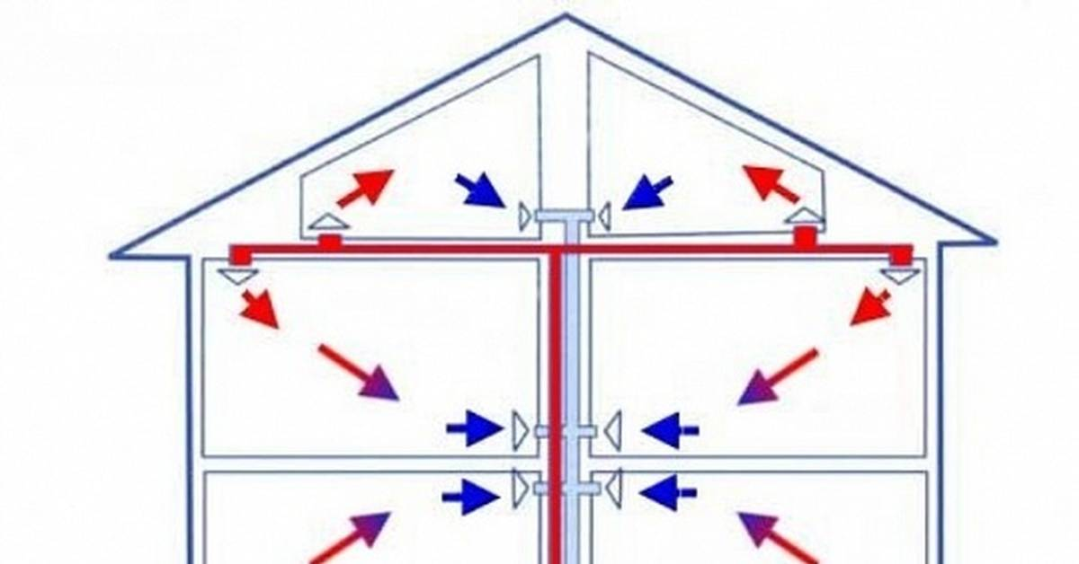 Воздушное отопление: основные преимущества и способы установки воздушного отопления дома
