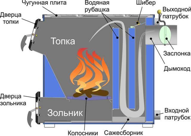 Что такое пиролизный котел длительного горения
