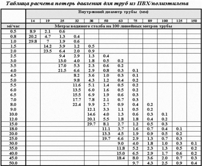 Как измерить давление воды в кране: методы
