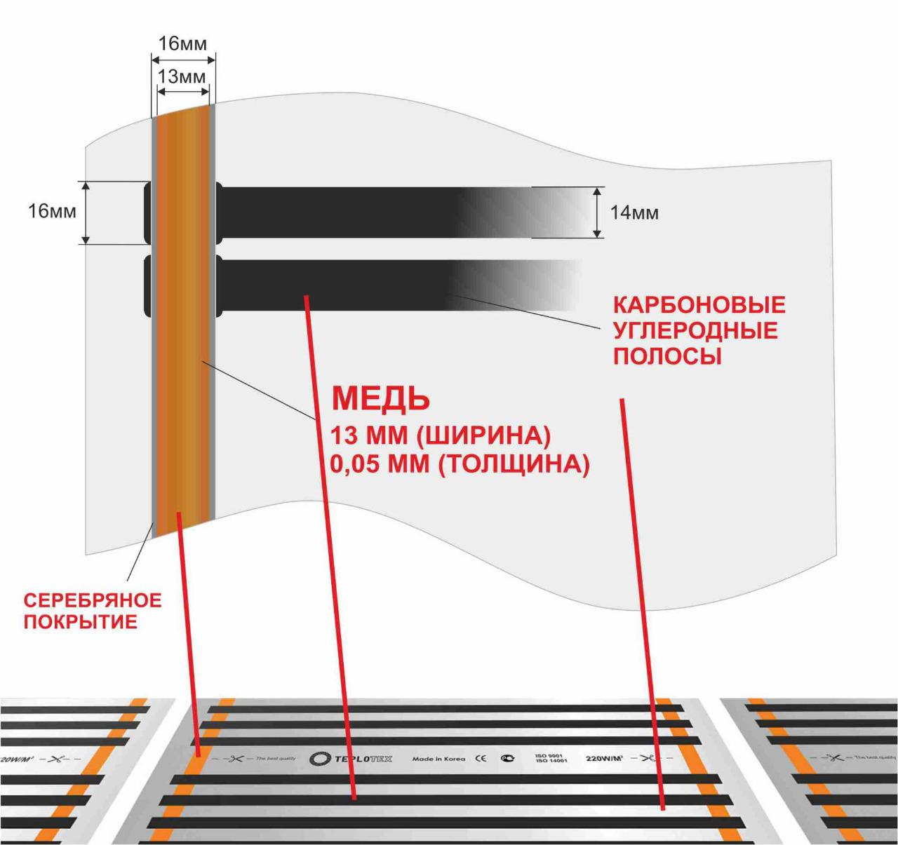 Инфракрасный карбоновый теплый пол: устройство +типы монтажа - точка j