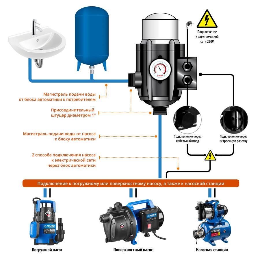 Насосная станция без гидроаккумулятора: особенности действия и устройства водоснабжения без гидробака