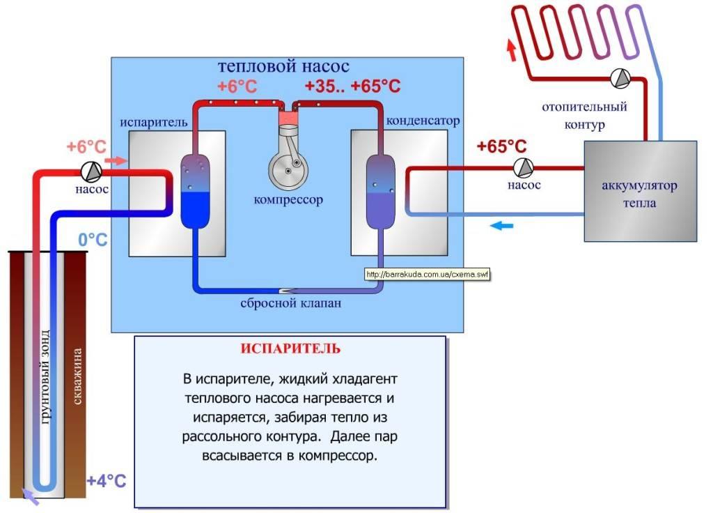 Как установить геотермальное отопление своими руками?
