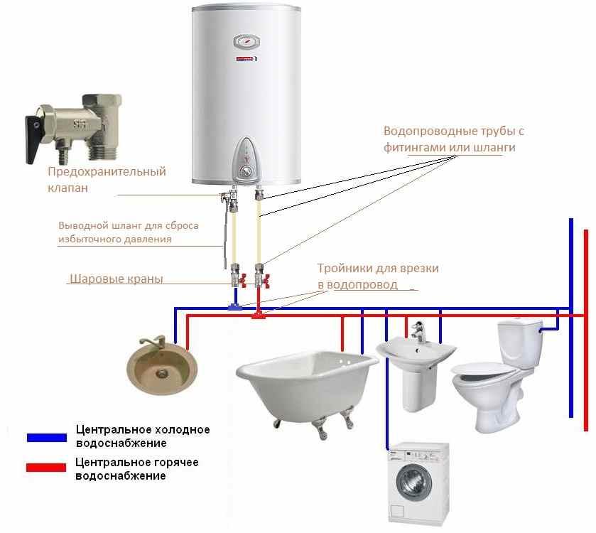 Как подключить водонагреватель: пошаговая инструкция