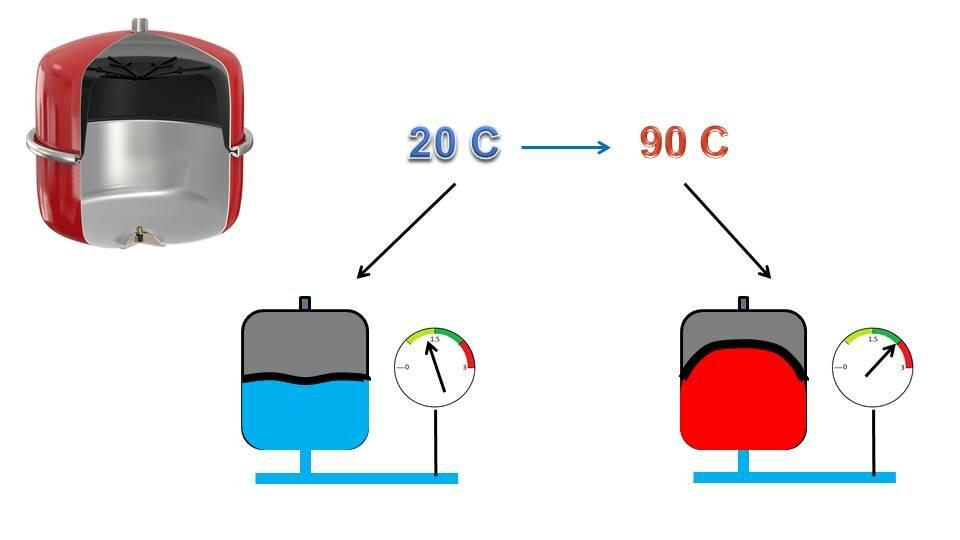 Расширительный бак для отопления открытого типа: виды, устройство, назначение + пример расчета