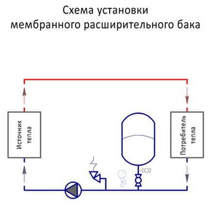 Расширительный бак для системы водоснабжения: принцип работы и выполняемые функции,  особенности расчета