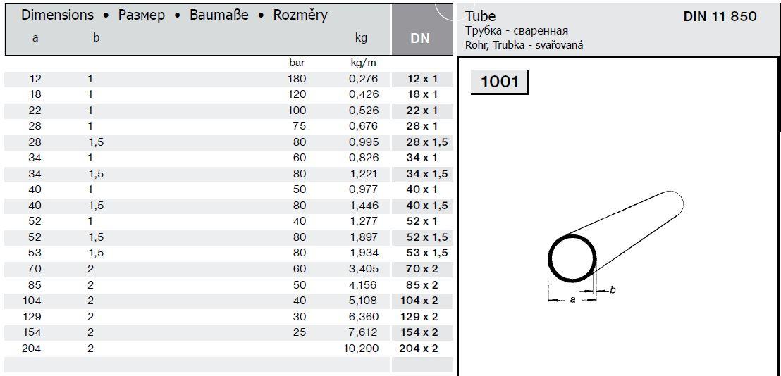 Классификация труб по диаметру: смотрите таблицы сечения стальных трубопрокатов для водопровода, газопровода