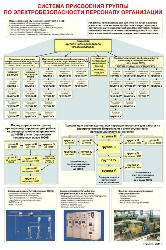 Ii группа по электробезопасности: кто и кому может присваивать, виды обучения, требования к персоналу, правила и порядок присвоения допуска на предприятии