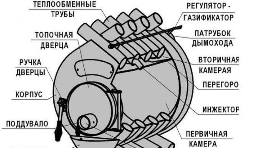 Установка печи булерьян: требования и рекомендации