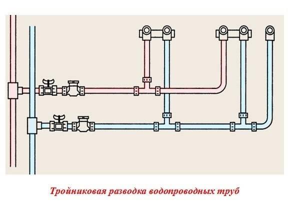 Водоснабжение кухни: разводка труб и подключение к канализации