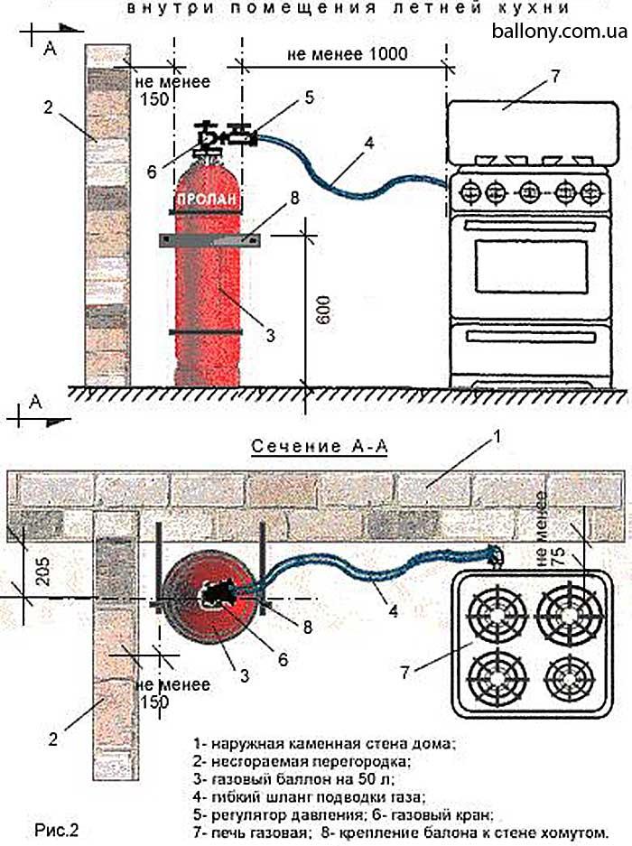 Установка газовой плиты: правила и требования