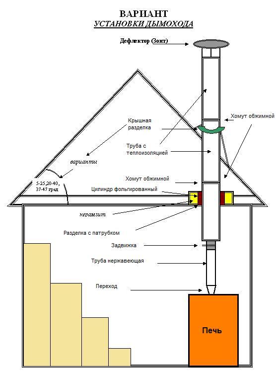 Почему возникает обратная тяга в дымоходе и как правильно поправить ситуацию