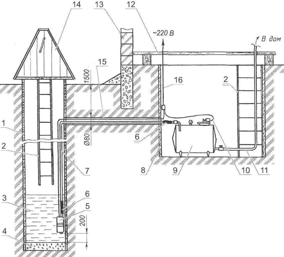 Домик для колодца: разновидности, материалы для создания, схема строительства, технология сооружения