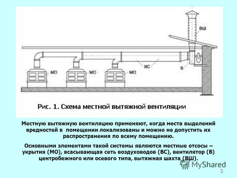 Расчет и подбор системы вентиляции для помещений