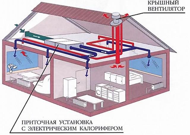 Отопление дома – что и как?