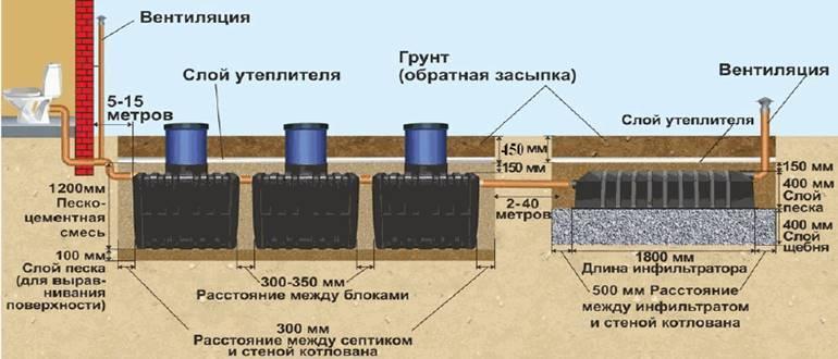 Установка септика танк: принцип работы, монтаж своими руками и правила эксплуатации