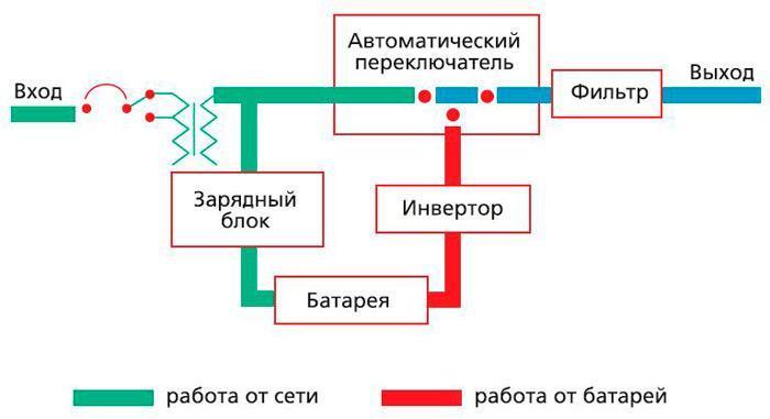 Особенности ибп для промышленных объектов