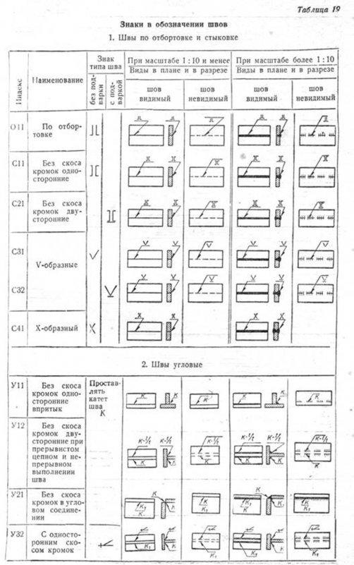Условное обозначение сварного шва на чертежах по гост