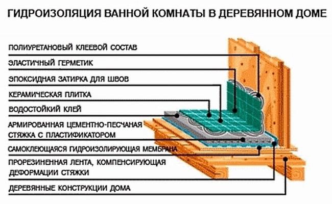 Гидроизоляция ванной комнаты, материалы и способы их применения