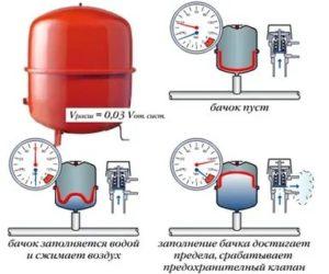 Какое давление должно быть в расширительном баке системы водоснабжения