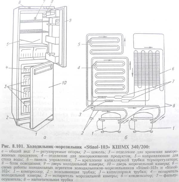 Ремонт холодильников stinol на дому
