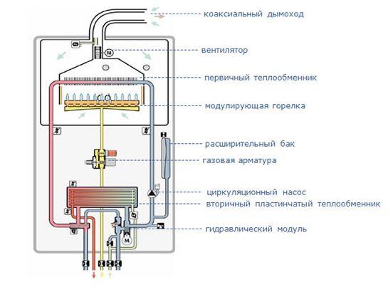 Заполнение системы отопления двухконтурного котла