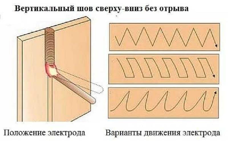 Как варить сваркой или пошаговая инструкция как пользоваться сварочным аппаратом – мои инструменты