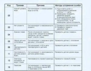 Как исправить ошибку 18 на газовом котле navien [навьен] - fixbroken.ru