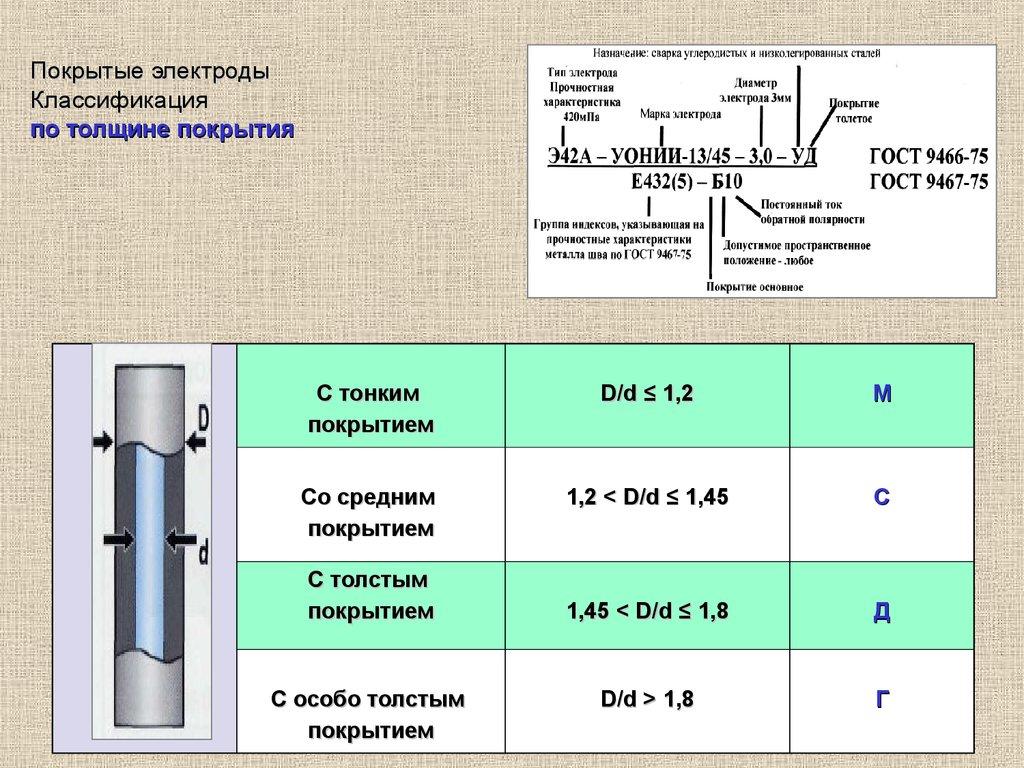 Виды сварочных электродов и их выбор