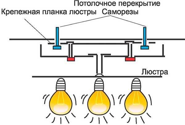 Как повесить и подключить люстру: советы по монтажу и подключению (110 фото)