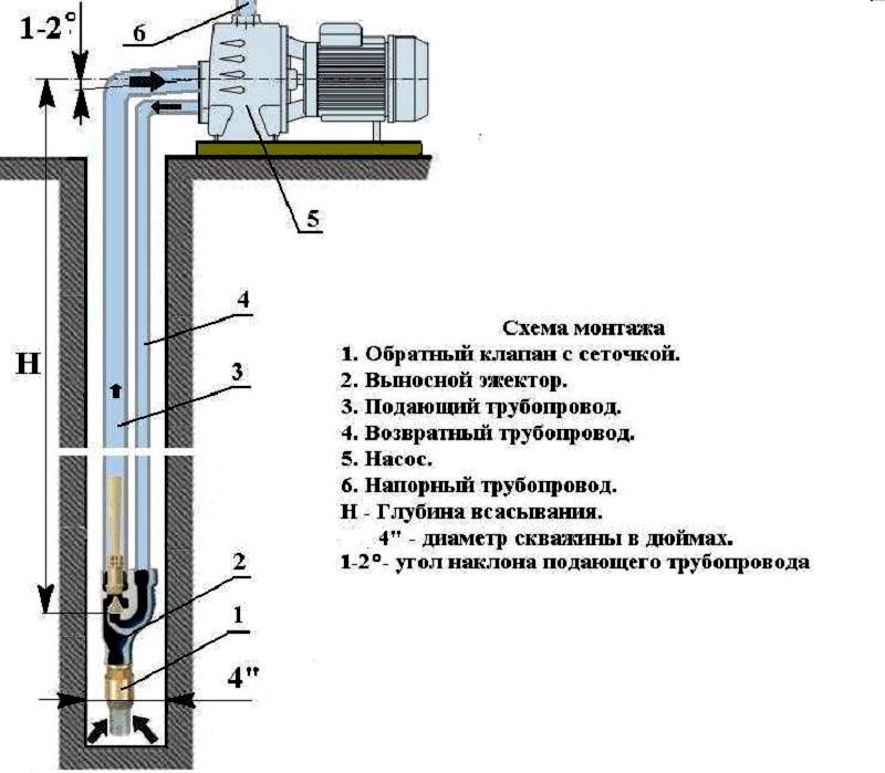 Насосная станция для дачи, схема подключения, принцип работы
