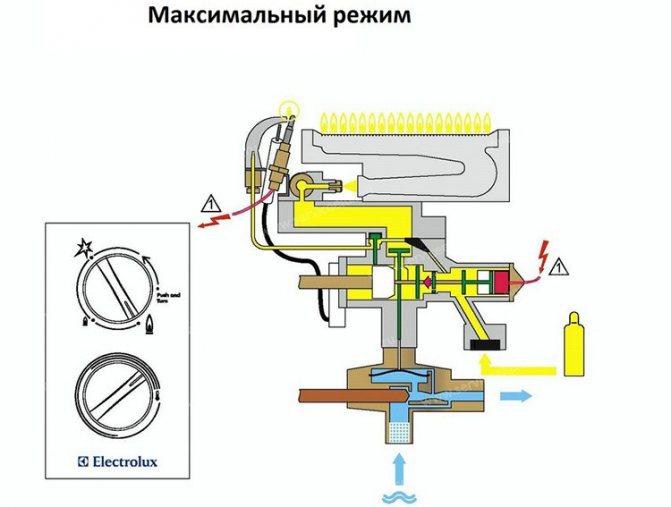 Почему не зажигается газовая колонка: причины, возможные поломки, способы устранения неисправности