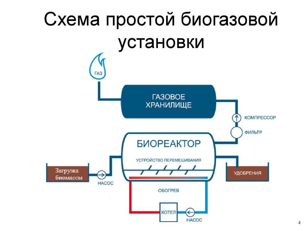 Биогаз своими руками в домашних условиях
