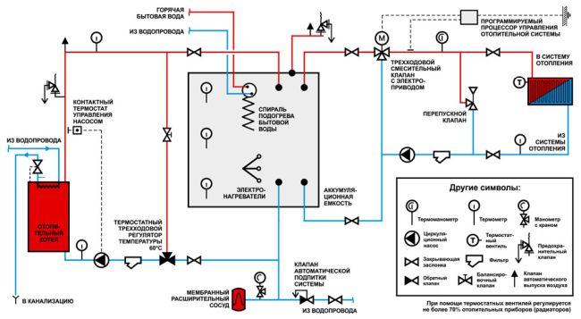 Терморегулятор для котла отопления: механический, беспроводной термостат