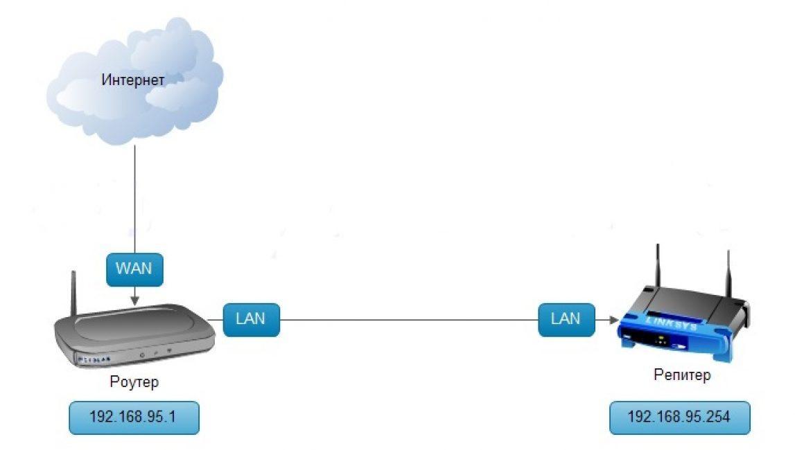 Как из роутера сделать репитер и настроить режим репитера wifi роутера